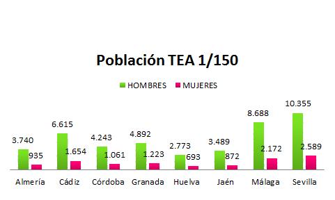 Población TEA 1/150 (Hombres, Mujeres)
