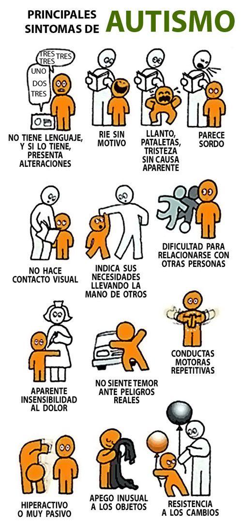 Principales síntomas de Autismo